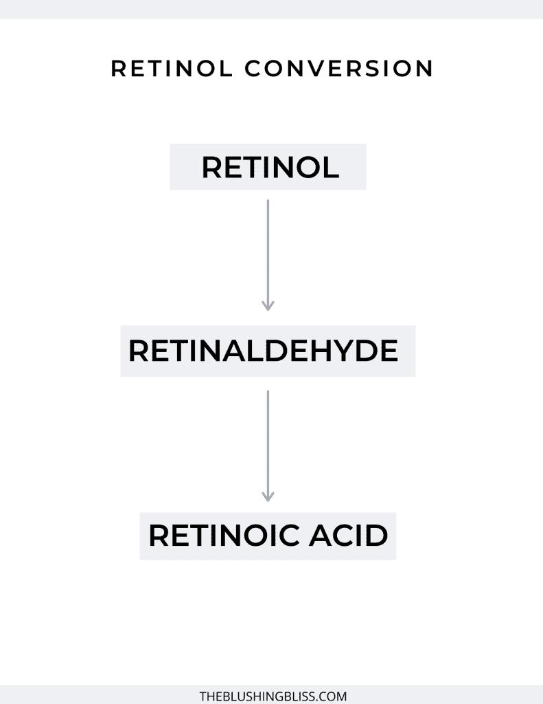retinol vs retin a vs tretinoin vs adapalene